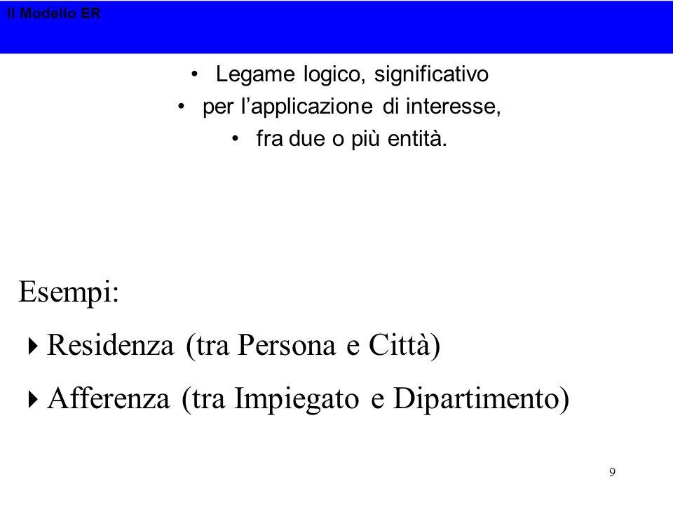 Il Modello ER 9 Legame logico, significativo per lapplicazione di interesse, fra due o più entità. Esempi: Residenza (tra Persona e Città) Afferenza (