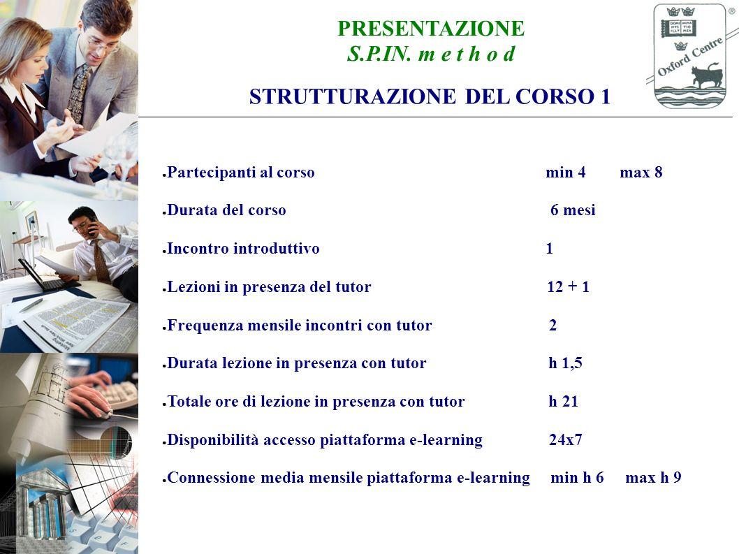 PRESENTAZIONE S.P.IN. m e t h o d STRUTTURAZIONE DEL CORSO 2 S1 S3 S2 S4 Lezione h 1,5 Online h 1,5