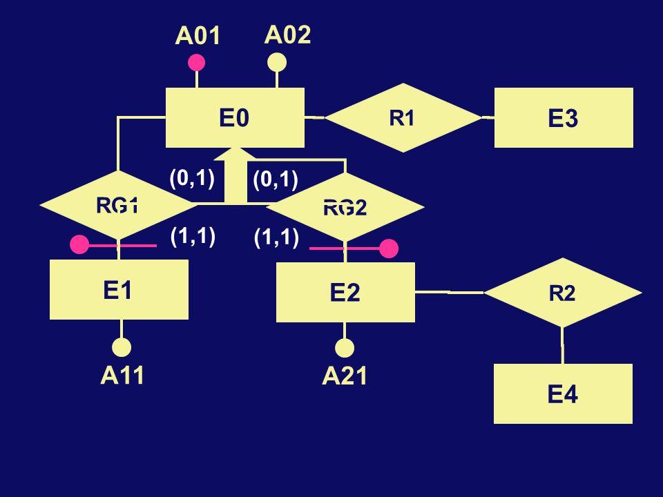 RG2 RG1 (1,1) (0,1) (1,1) (0,1) E0 A01 A02 E2 E1 R2 E4 A11 A21 R1 E3
