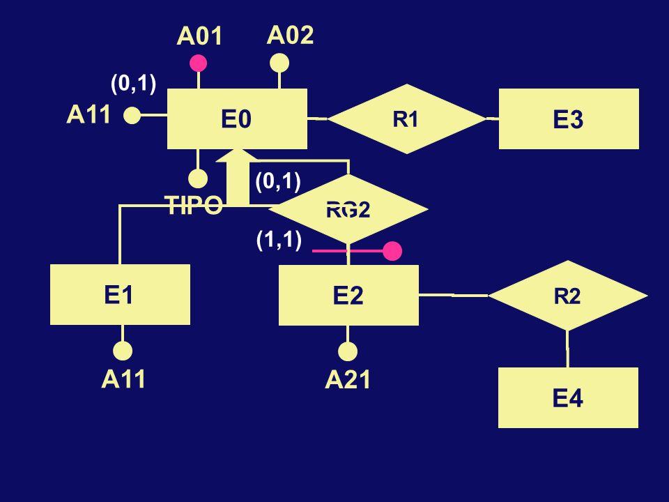 E0 A01 A02 E2 R2 E4 A21 R1 E3 RG2 (1,1) (0,1) A11 TIPO (0,1) E1 A11