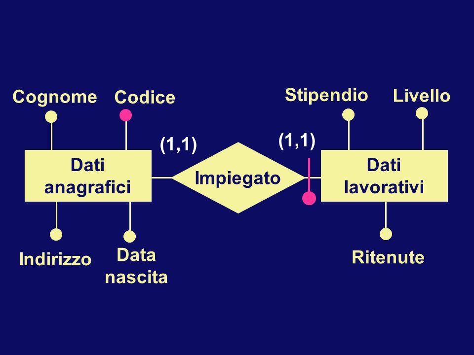 Livello Stipendio Ritenute Cognome Indirizzo Data nascita Codice Impiegato Dati anagrafici Dati lavorativi (1,1)