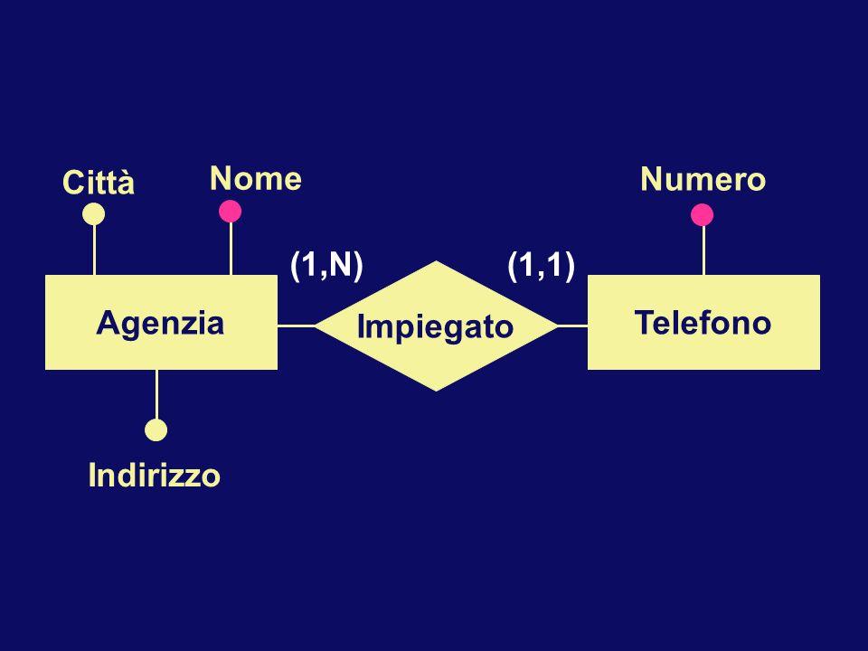Numero Indirizzo Nome Impiegato AgenziaTelefono (1,N) (1,1) Città