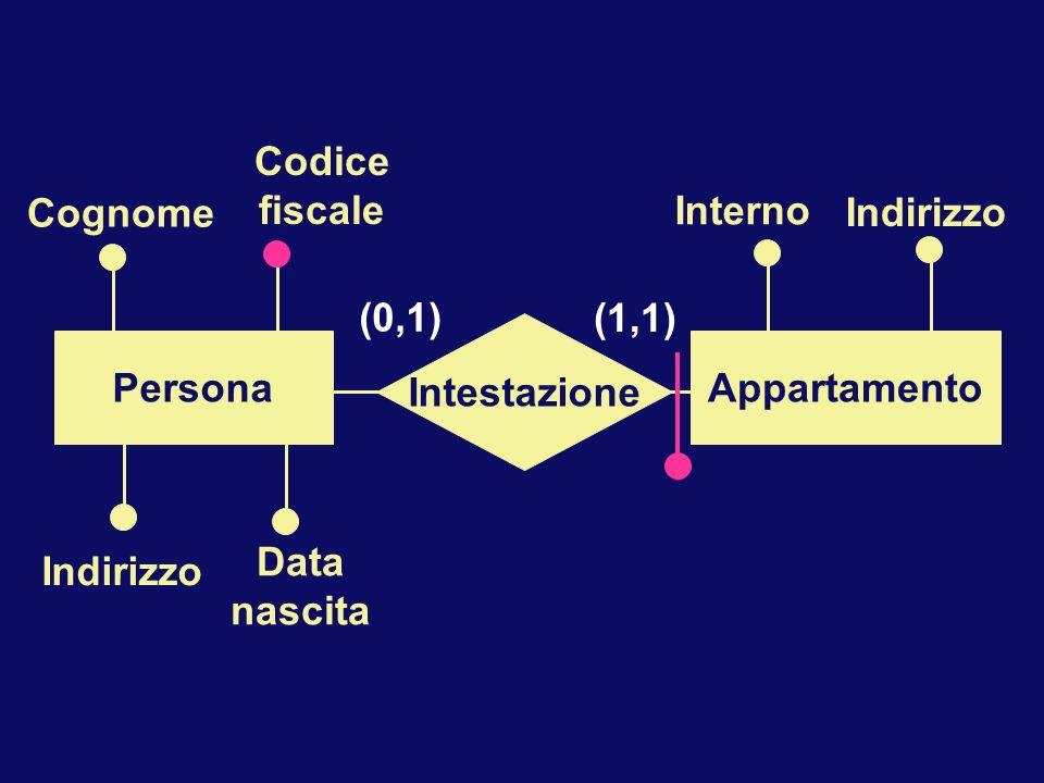 Indirizzo Interno Cognome Indirizzo Data nascita Codice fiscale Intestazione PersonaAppartamento (0,1) (1,1)