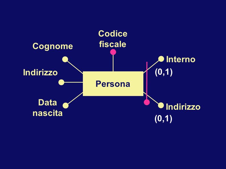 Persona Interno Indirizzo Cognome Indirizzo Data nascita Codice fiscale (0,1)
