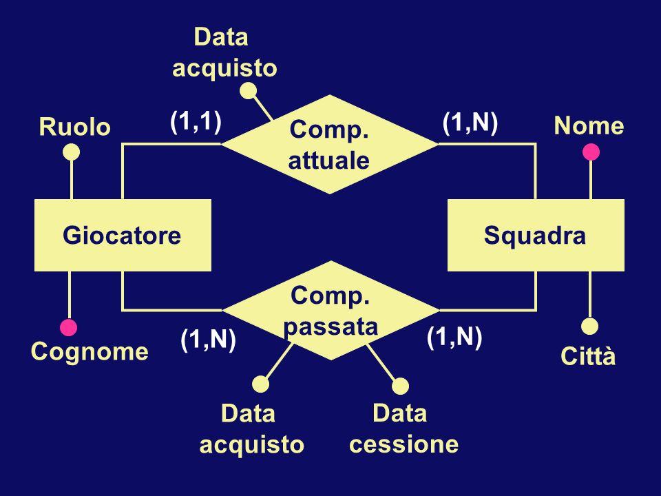 Cognome Comp. passata GiocatoreSquadra (1,N) Ruolo Nome Città Data acquisto Data cessione Comp. attuale Data acquisto (1,1) (1,N)