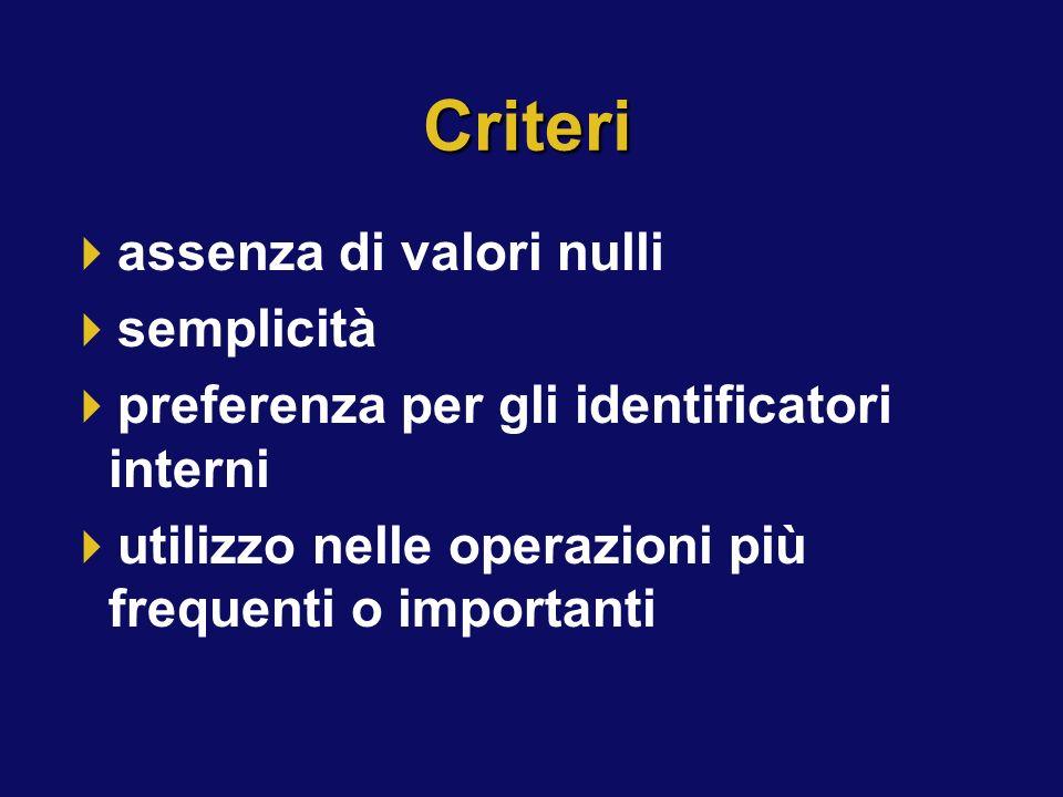 Criteri assenza di valori nulli semplicità preferenza per gli identificatori interni utilizzo nelle operazioni più frequenti o importanti