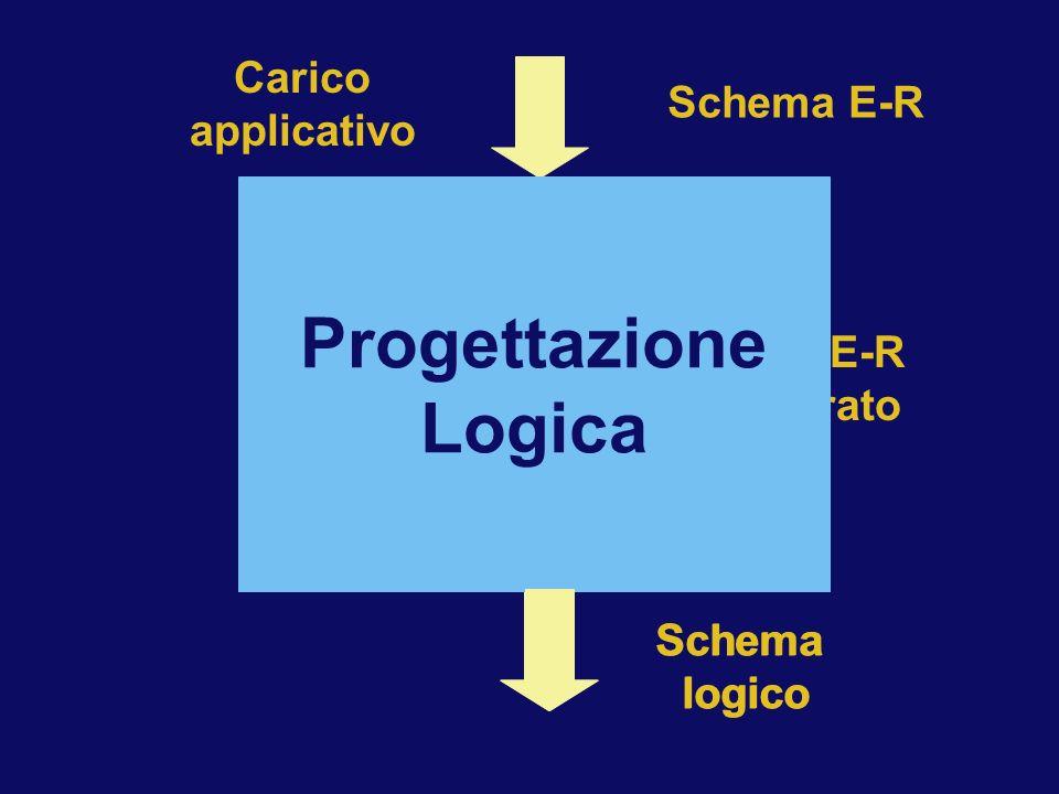 Traduzione nel modello logico Ristrutturazione dello schema E-R Schema E-R Carico applicativo Schema E-R ristrutturato Modello logico Schema logico Pr
