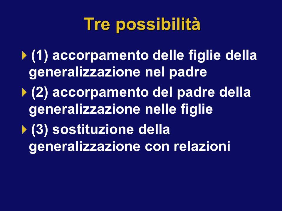 Tre possibilità (1) accorpamento delle figlie della generalizzazione nel padre (2) accorpamento del padre della generalizzazione nelle figlie (3) sost
