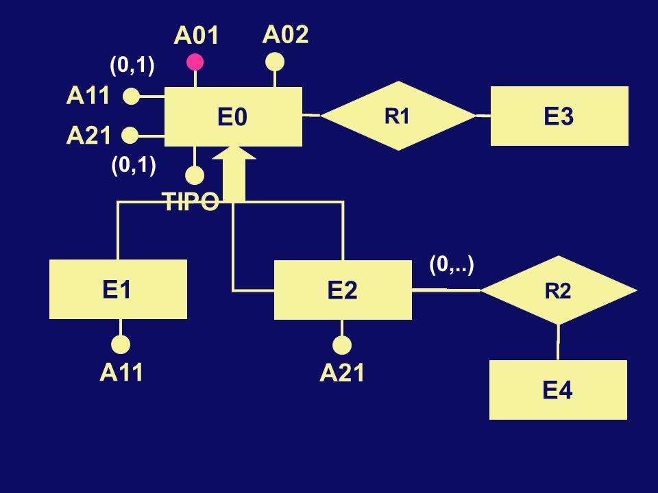 A11 A21 TIPO (0,1) (0,..) E0 A01 A02 R1 E3 R2 E4 E2 E1 A11 A21