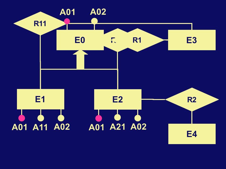 E3 R2 E4 E2 E1 A11 A21 R12 R11 A01 A02 A01 A02 E0 R1 A01 A02