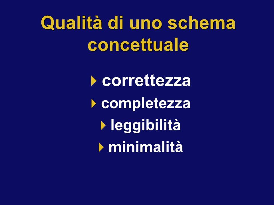Qualità di uno schema concettuale correttezza completezza leggibilità minimalità
