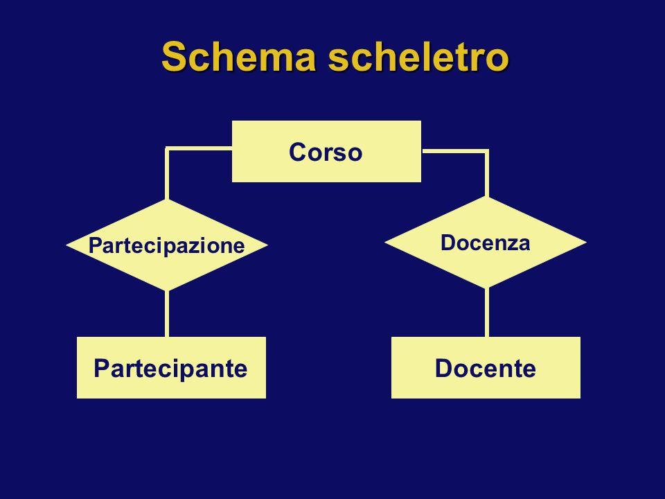 Partecipante Corso Docente Partecipazione Docenza Schema scheletro