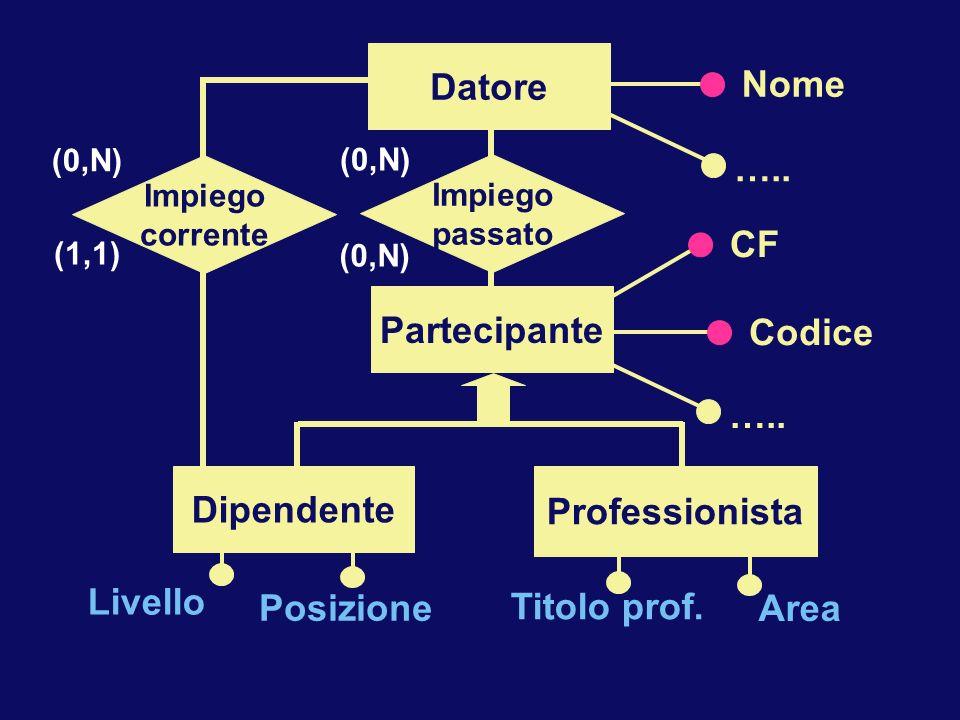 Posizione Livello Titolo prof. Area Partecipante CF Codice ….. Impiego passato (0,N) Dipendente Professionista Datore Nome ….. Impiego corrente (0,N)