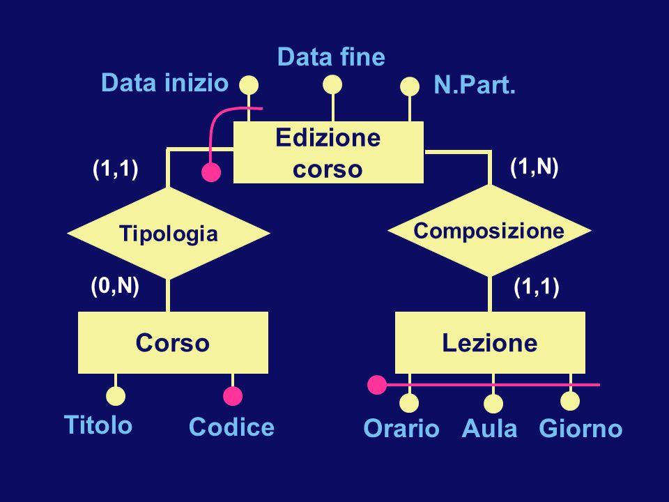 (1,N) (1,1) Composizione Tipologia (1,1) (0,N) Corso N.Part. Data fine Data inizio Edizione corso OrarioAula Giorno Lezione Titolo Codice