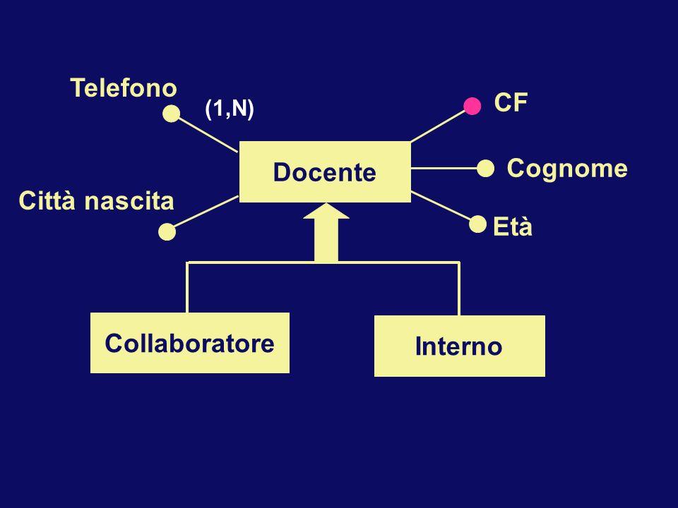 Docente Collaboratore Interno CF Cognome Età Telefono Città nascita (1,N)