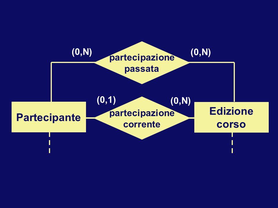 Partecipazione Partecipante Corso partecipazione passata (0,N) partecipazione corrente (0,1) (0,N) Partecipante Edizione corso
