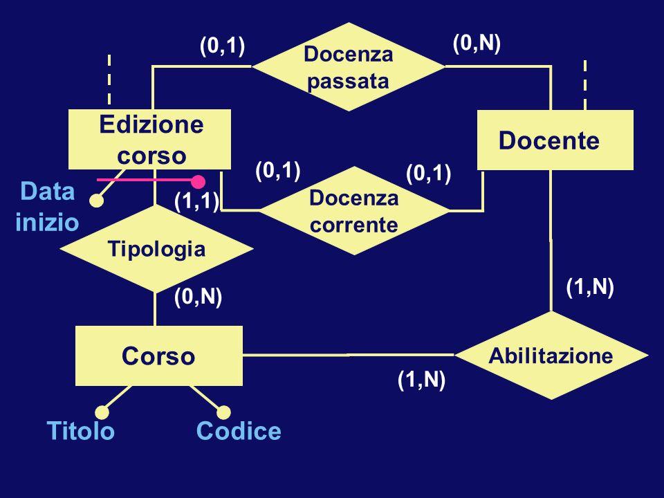 Docenza Corso Docente Abilitazione (1,N) Tipologia Corso CodiceTitolo Data inizio (0,N) (1,1) Docenza Edizione corso Docente Docenza passata (0,N) (0,