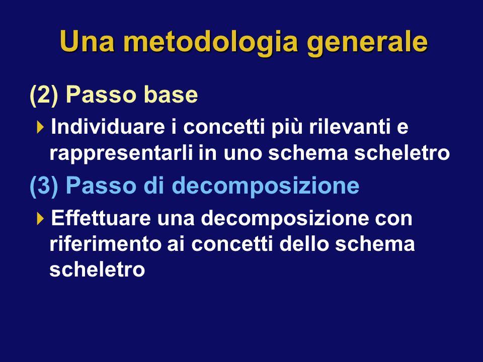 Una metodologia generale (2) Passo base Individuare i concetti più rilevanti e rappresentarli in uno schema scheletro (3) Passo di decomposizione Effe