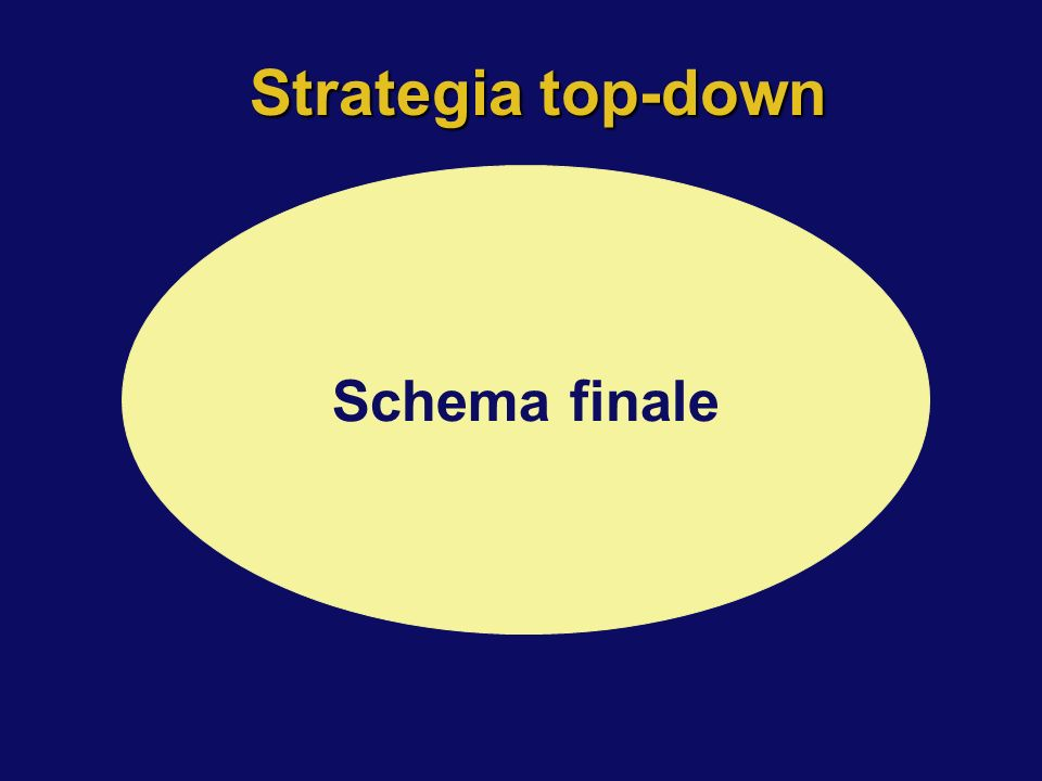 Strategia top-down Specifiche Schema iniziale Schema intermedio Schema finale