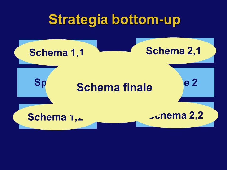 Strategia bottom-up Specifiche Specifiche 2Specifiche 1 Specifiche 1,1 Specifiche 1,2 Specifiche 2,1 Specifiche 2,2 Schema 1,1 Schema 1,2 Schema 2,1 S