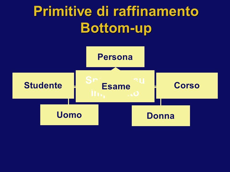Primitive di raffinamento Bottom-up StudenteCorso Persona Uomo Donna Impiegato Specifica su impiegato Esame StudenteCorso Persona Uomo Donna