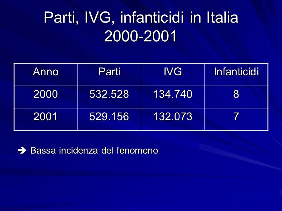 Parti, IVG, infanticidi in Italia 2000-2001 Bassa incidenza del fenomeno Bassa incidenza del fenomeno AnnoPartiIVGInfanticidi 2000532.528134.7408 2001