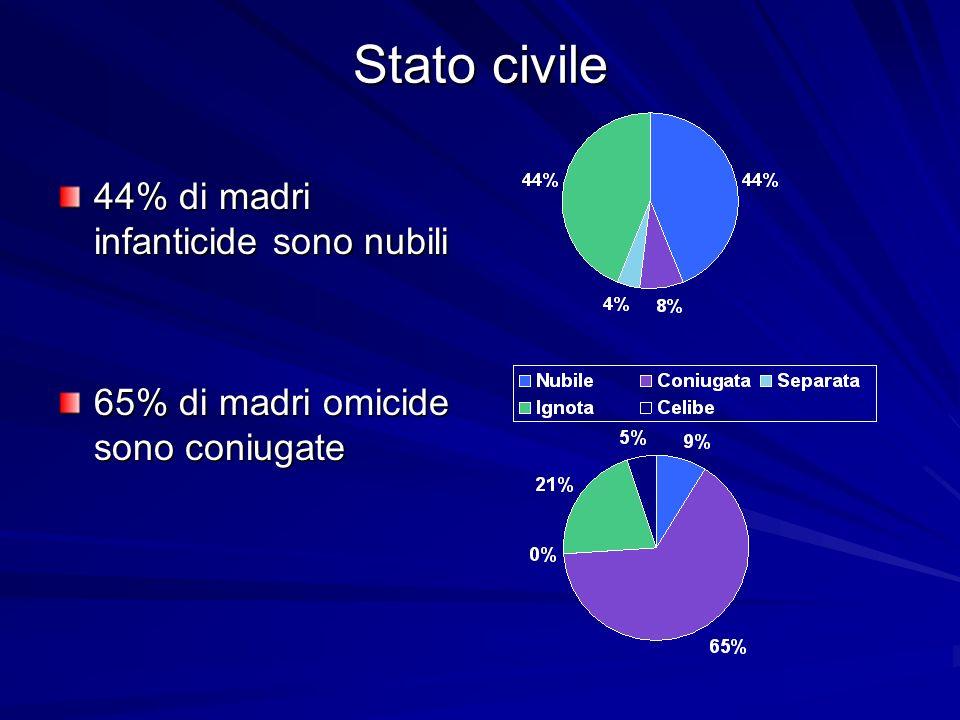 Stato civile 44% di madri infanticide sono nubili 65% di madri omicide sono coniugate