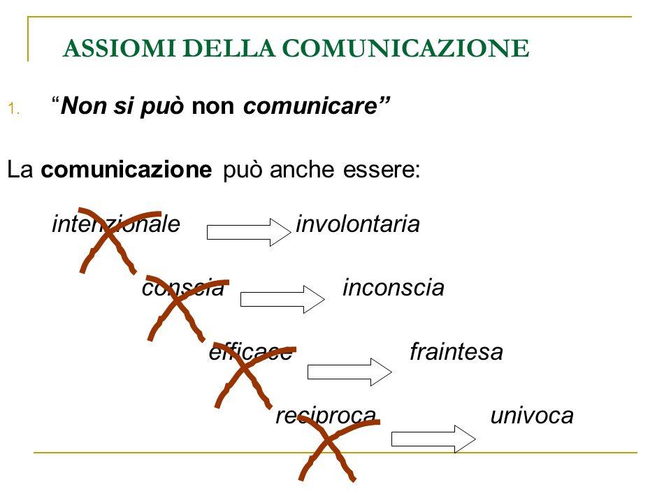ASSIOMI DELLA COMUNICAZIONE 1.Non si può non comunicare La comunicazione può anche essere: intenzionale involontaria consciainconscia efficace frainte