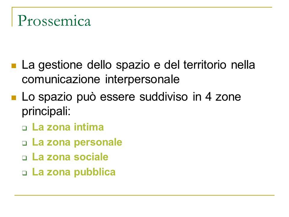 Prossemica La gestione dello spazio e del territorio nella comunicazione interpersonale Lo spazio può essere suddiviso in 4 zone principali: La zona i