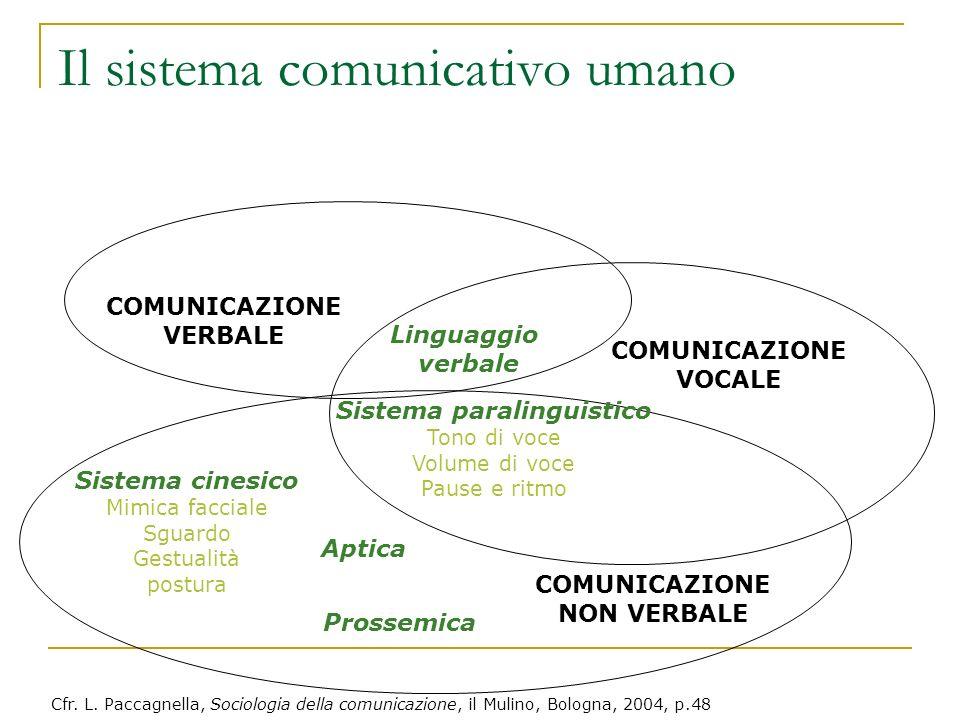 Il sistema comunicativo umano COMUNICAZIONE VERBALE COMUNICAZIONE NON VERBALE COMUNICAZIONE VOCALE Linguaggio verbale Sistema paralinguistico Tono di
