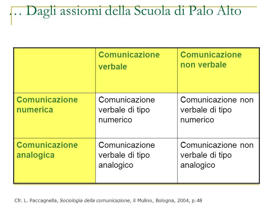 Comunicazione verbale Comunicazione non verbale Comunicazione numerica Comunicazione verbale di tipo numerico Comunicazione non verbale di tipo numeri