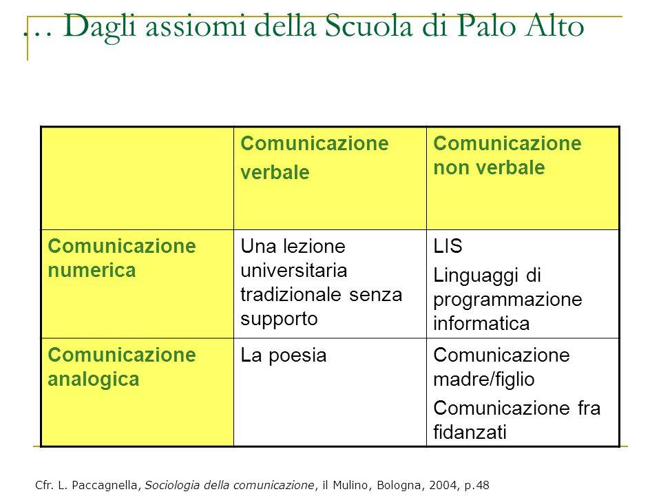 … Dagli assiomi della Scuola di Palo Alto Comunicazione verbale Comunicazione non verbale Comunicazione numerica Una lezione universitaria tradizional