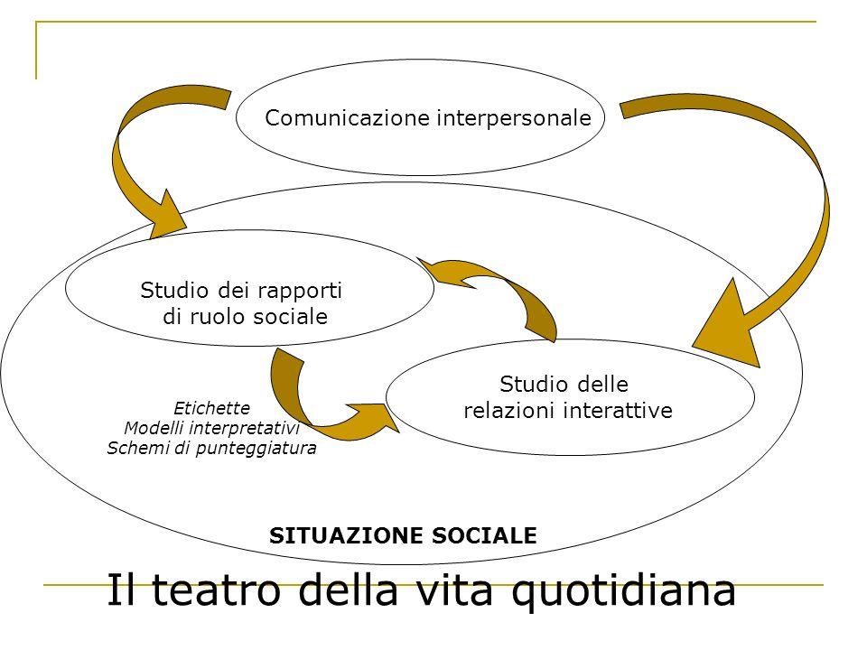 Comunicazione interpersonale Studio dei rapporti di ruolo sociale Studio delle relazioni interattive SITUAZIONE SOCIALE Etichette Modelli interpretati