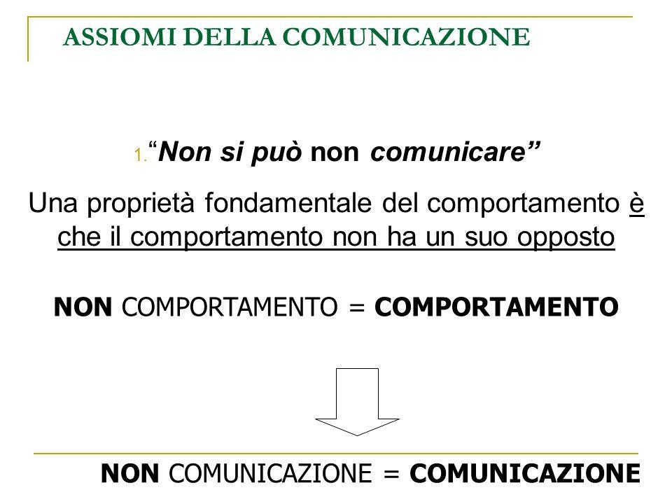 ASSIOMI DELLA COMUNICAZIONE 1.Non si può non comunicare La comunicazione può anche essere: intenzionale involontaria consciainconscia efficace fraintesa reciproca univoca