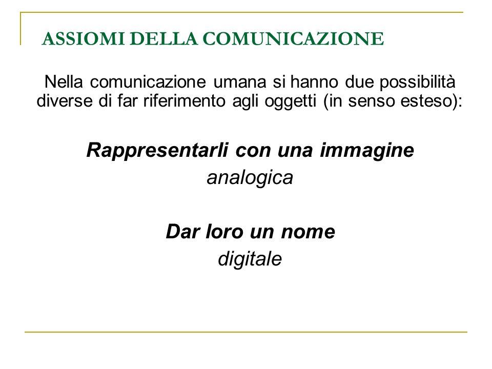 ASSIOMI DELLA COMUNICAZIONE Nella comunicazione umana si hanno due possibilità diverse di far riferimento agli oggetti (in senso esteso): Rappresentar