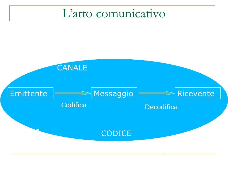 Latto comunicativo EmittenteMessaggioRicevente CANALE CONTESTO CODICE Codifica Decodifica (Slama-Cazacu 1973) Rumore Feedback