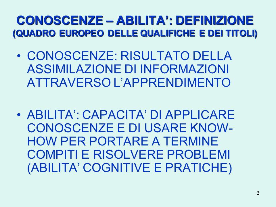 4 COMPETENZE: DEFINIZIONE (QUADRO EUROPEO DELLE QUALIFICHE E DEI TITOLI) SAPER USARE CONOSCENZE, ABILITA E CAPACITA PERSONALI, SOCIALI E/O METODOLOGICHE IN SITUAZIONI DI LAVORO O DI STUDIO E NELLO SVILUPPO PROFESSIONALE E/O PERSONALE COMPETENZE = RESPONSABILITA E AUTONOMIA