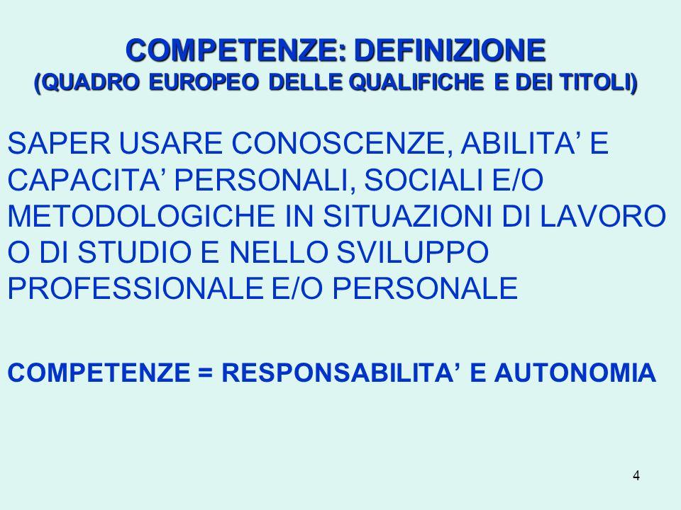 4 COMPETENZE: DEFINIZIONE (QUADRO EUROPEO DELLE QUALIFICHE E DEI TITOLI) SAPER USARE CONOSCENZE, ABILITA E CAPACITA PERSONALI, SOCIALI E/O METODOLOGIC