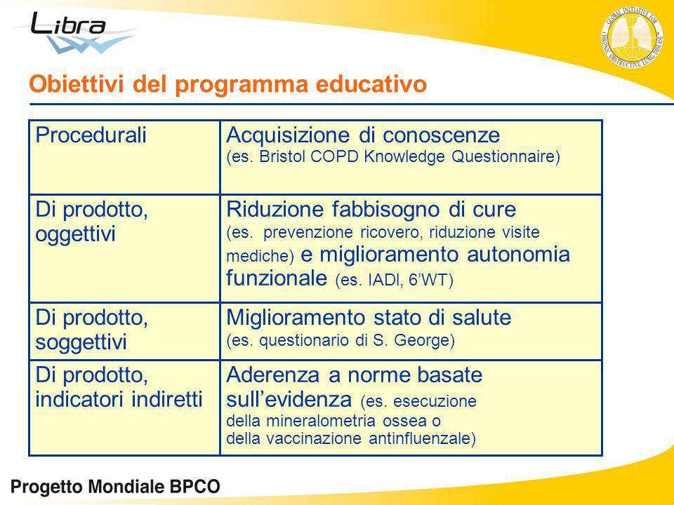 Obiettivi del programma educativo Aderenza a norme basate sullevidenza (es. esecuzione della mineralometria ossea o della vaccinazione antinfluenzale)