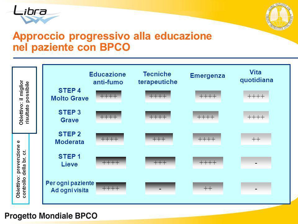 Approccio progressivo alla educazione nel paziente con BPCO Emergenza STEP 4 Molto Grave STEP 3 Grave STEP 2 Moderata STEP 1 Lieve Per ogni paziente A