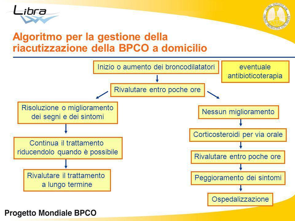 Algoritmo per la gestione della riacutizzazione della BPCO a domicilio Inizio o aumento dei broncodilatatori Rivalutare entro poche ore Risoluzione o