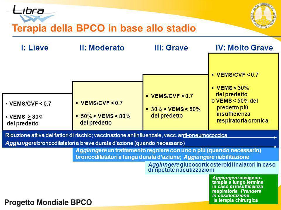IV: Molto Grave III: Grave II: Moderato I: Lieve VEMS/CVF < 0.7 VEMS > 80% del predetto VEMS/CVF < 0.7 50% < VEMS < 80% del predetto VEMS/CVF < 0.7 30