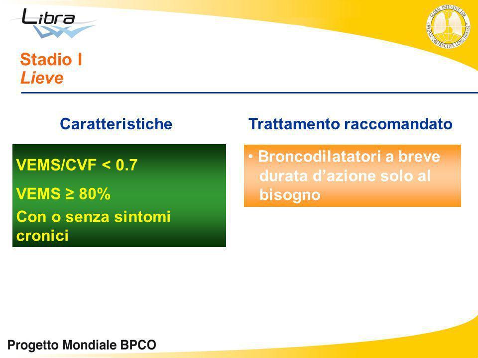 VEMS/CVF < 0.7 VEMS 80% Con o senza sintomi cronici Stadio I Lieve CaratteristicheTrattamento raccomandato Broncodilatatori a breve durata dazione sol