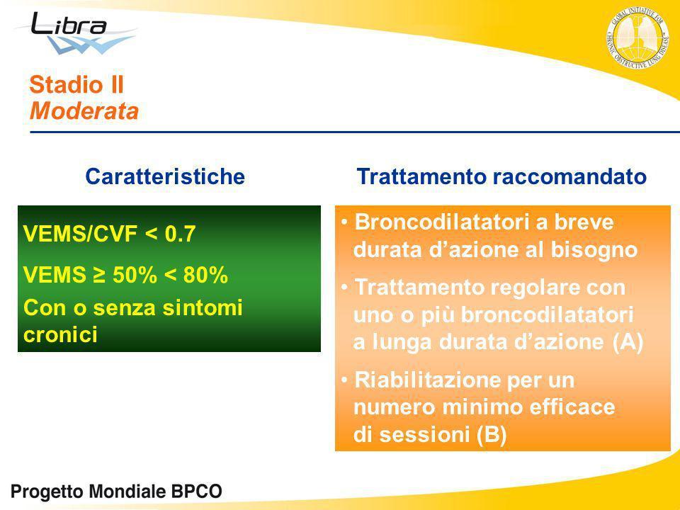 VEMS/CVF < 0.7 VEMS 50% < 80% Con o senza sintomi cronici Stadio II Moderata CaratteristicheTrattamento raccomandato Broncodilatatori a breve durata d