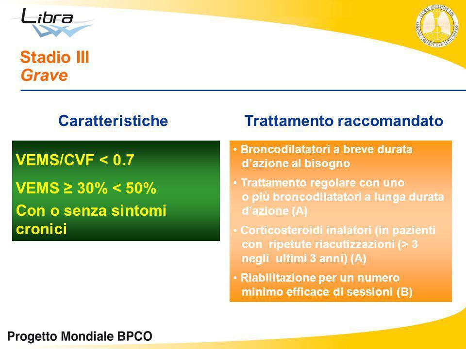 VEMS/CVF < 0.7 VEMS 30% < 50% Con o senza sintomi cronici Stadio III Grave CaratteristicheTrattamento raccomandato Broncodilatatori a breve durata daz