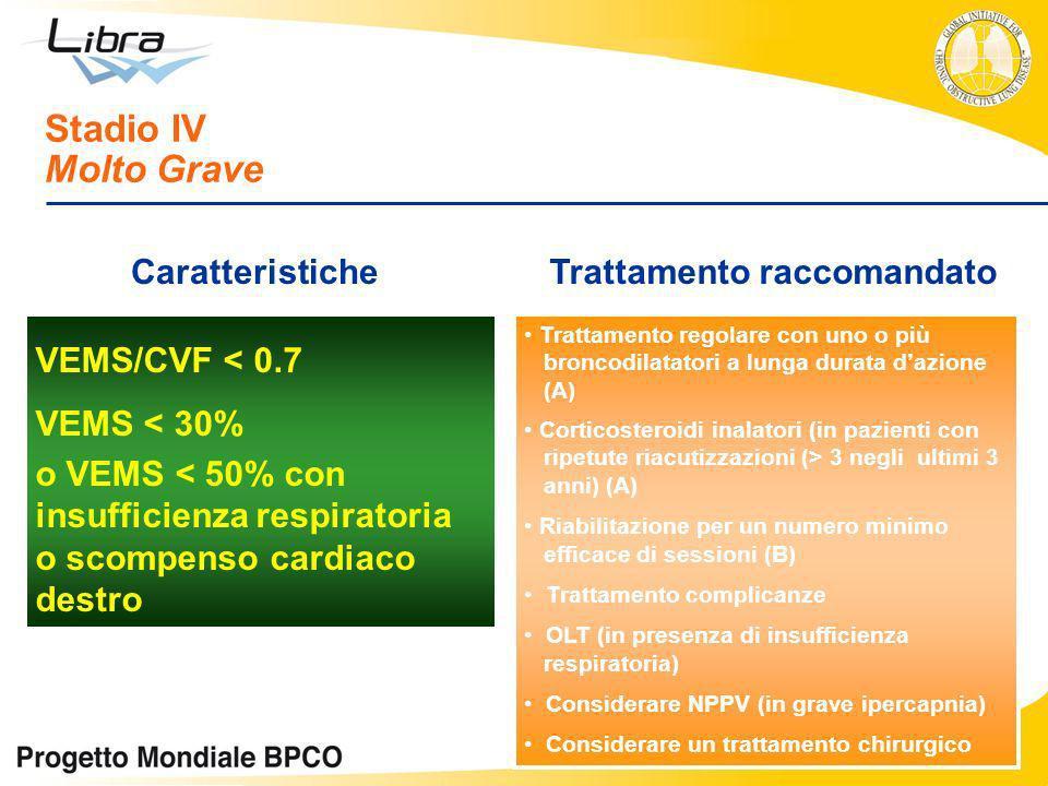 VEMS/CVF < 0.7 VEMS < 30% o VEMS < 50% con insufficienza respiratoria o scompenso cardiaco destro Stadio IV Molto Grave CaratteristicheTrattamento rac