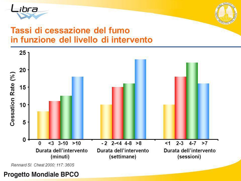 Tassi di cessazione del fumo in funzione del livello di intervento 0 10 - 2 2- 8 7 Durata dellintervento Durata dellintervento Durata dellintervento (