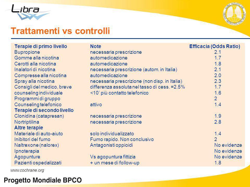 Trattamenti vs controlli Terapie di primo livello NoteEfficacia (Odds Ratio) Bupropionenecessaria prescrizione 2.1 Gomme alla nicotinaautomedicazione1