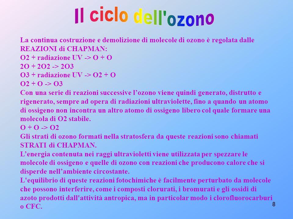 8 La continua costruzione e demolizione di molecole di ozono è regolata dalle REAZIONI di CHAPMAN: O2 + radiazione UV -> O + O 2O + 2O2 -> 2O3 O3 + ra