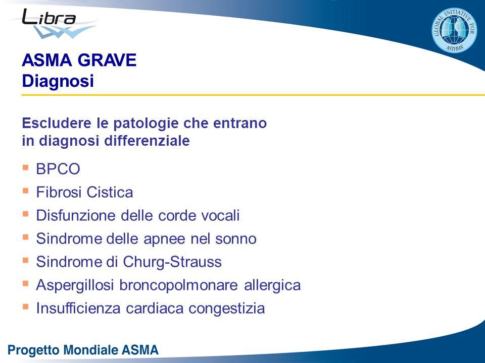ASMA GRAVE Diagnosi Escludere le patologie che entrano in diagnosi differenziale BPCO Fibrosi Cistica Disfunzione delle corde vocali Sindrome delle ap